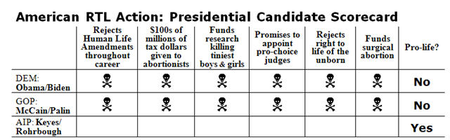 McCain compared to Obama on Abortion